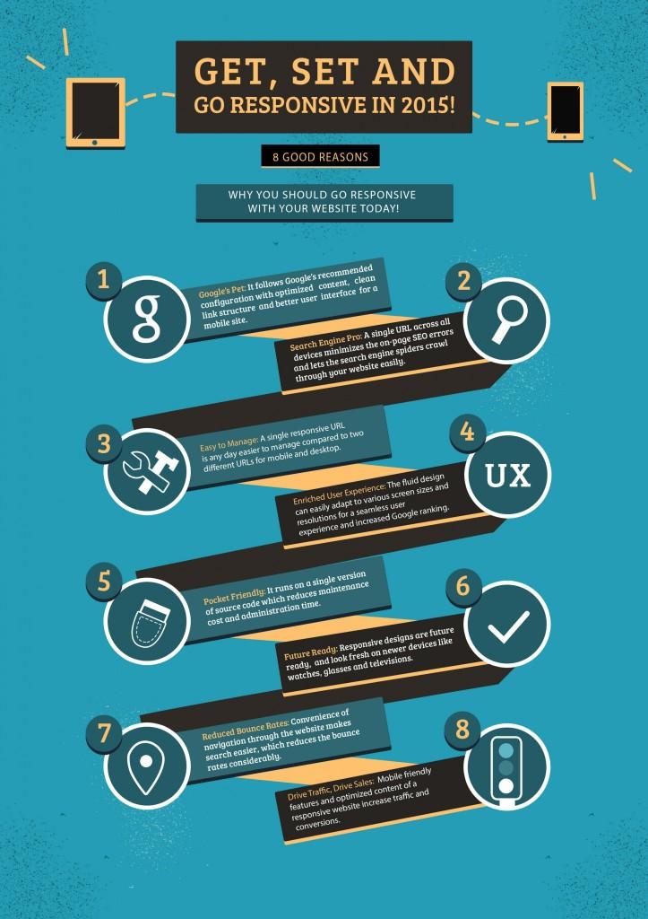 benefits of Responsive Websites