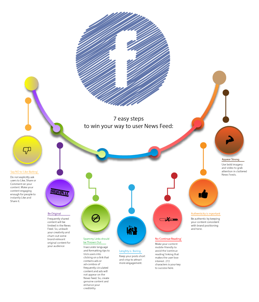 FB Organic Content Promotion Steps