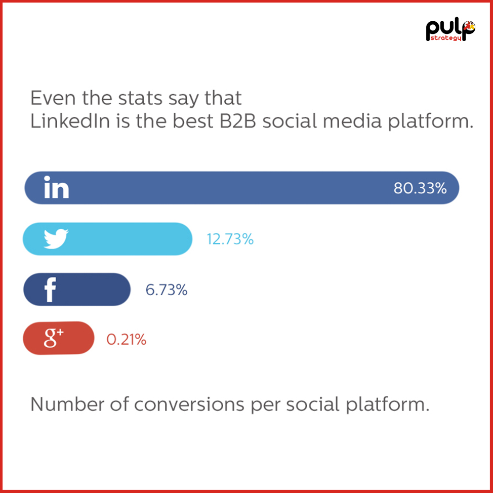 Comparison between Social Media Platforms