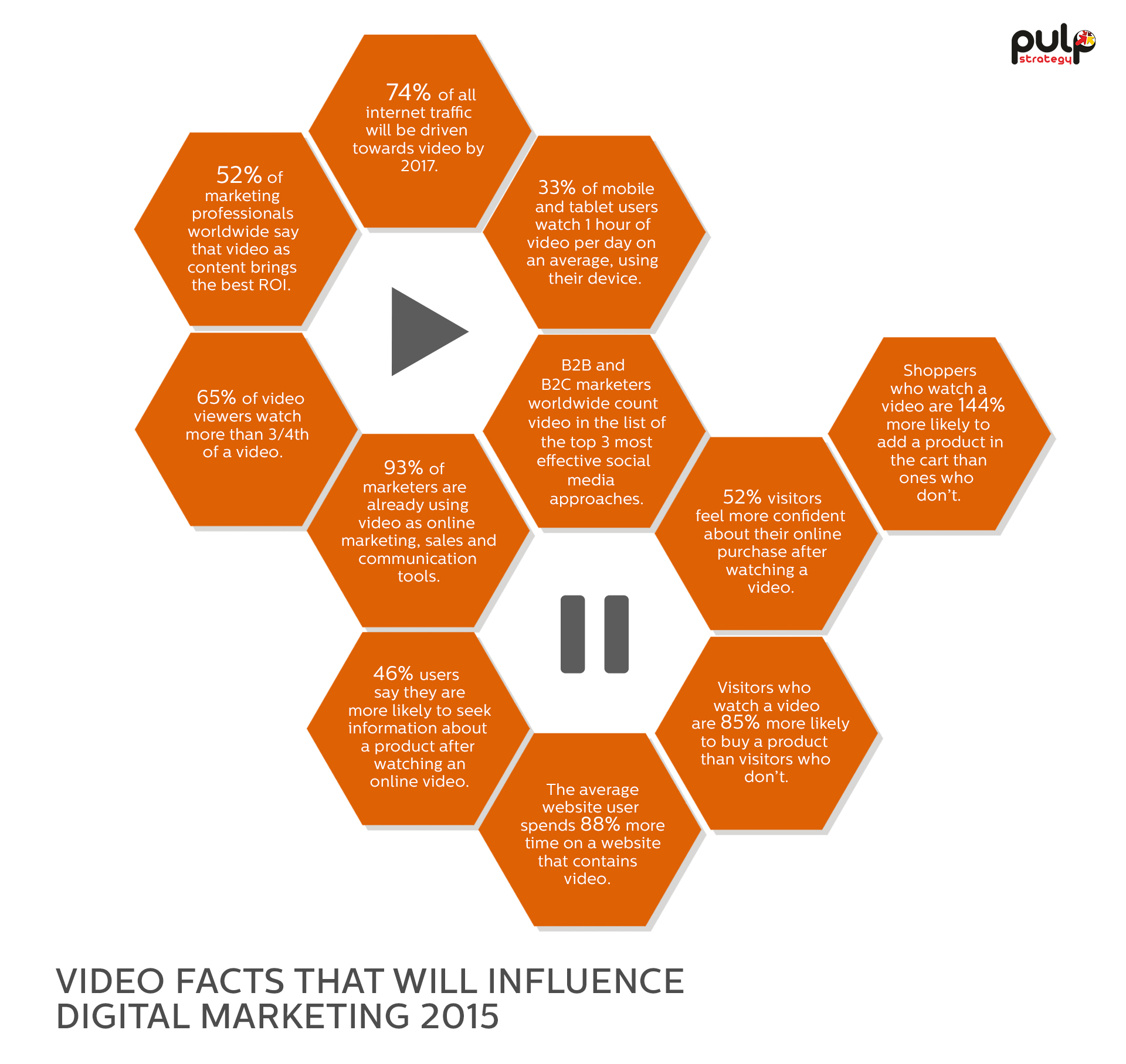 Video Facts - Digital Marketing Strategy 2015