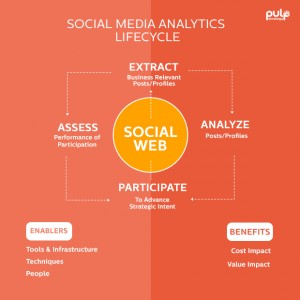Social Media Analytics Lifecycle