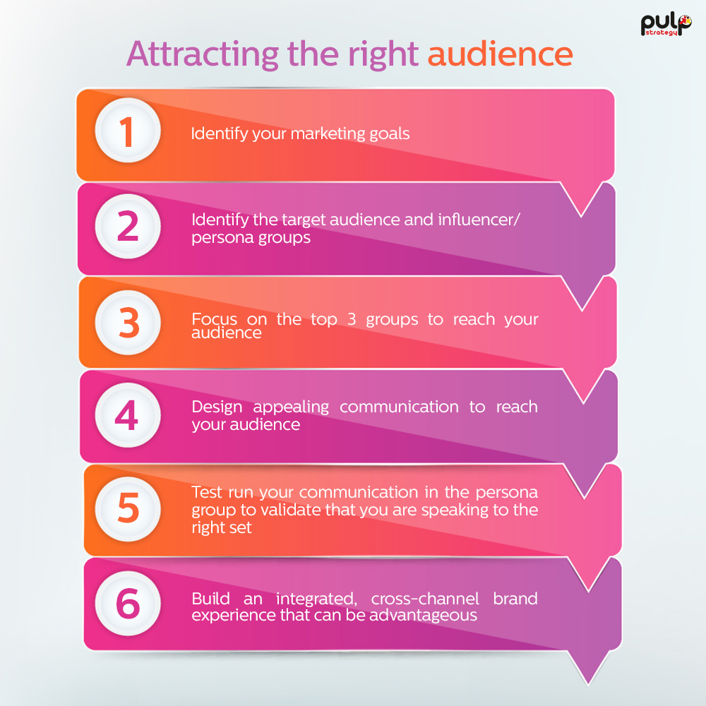Attract Right Audience
