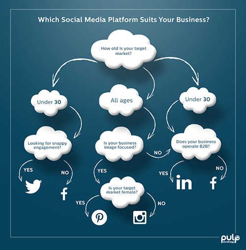 Choose the best social medium for your business