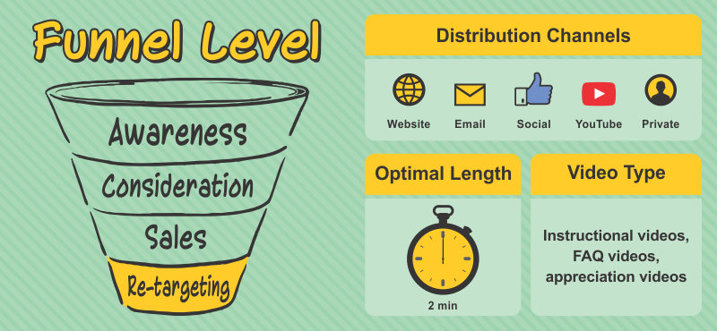 Funnel Level - Retargeting